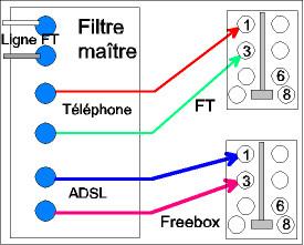 Aduf voir le sujet baisse d bit systematique 24 heures - Branchement prise telephone adsl 2 fils ...
