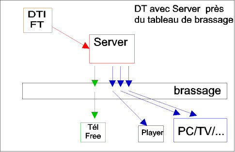 Aduf Voir Le Sujet Branchement Freebox En Dti